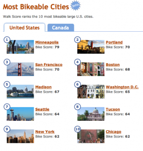 Walk Score Most Bikable Cities