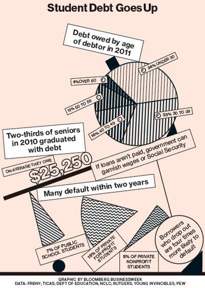 Student Debt Goes Up Image