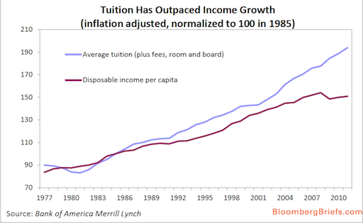 Graph: Tuition Growth Outpacing Income Growth