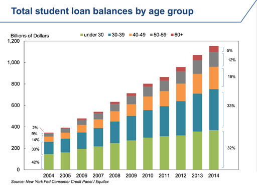 Student-debt-by-age(sm).CMC2015