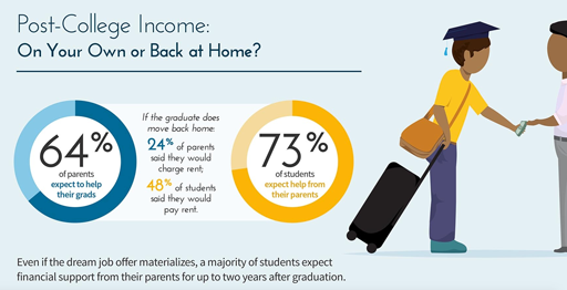 Post-college-income(sm).salliemae