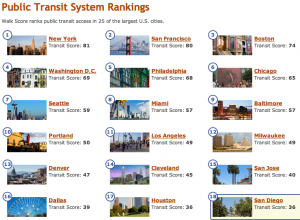 WalkScore Top 18 Cities