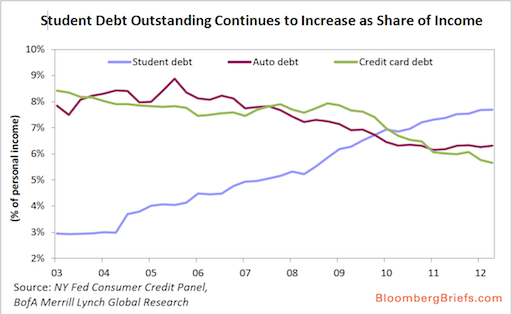 Graph: Student Debt Outstanding Continues to Increase as Share of Income