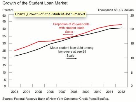 Growth In Student Loans 25YO