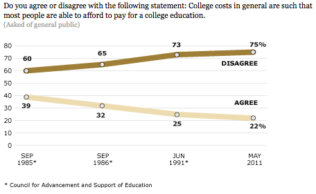 CollegeAffordability.Pew Research