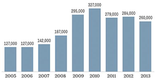 WageGraph.BureauLaborStats