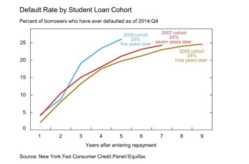 Student-loan-cohart(sm).CMC2015
