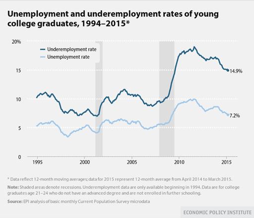 Unemployment(sm)